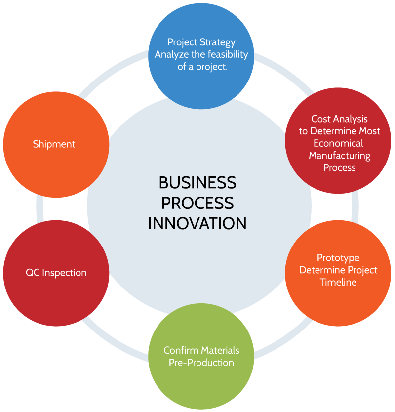 Business Process Innovation